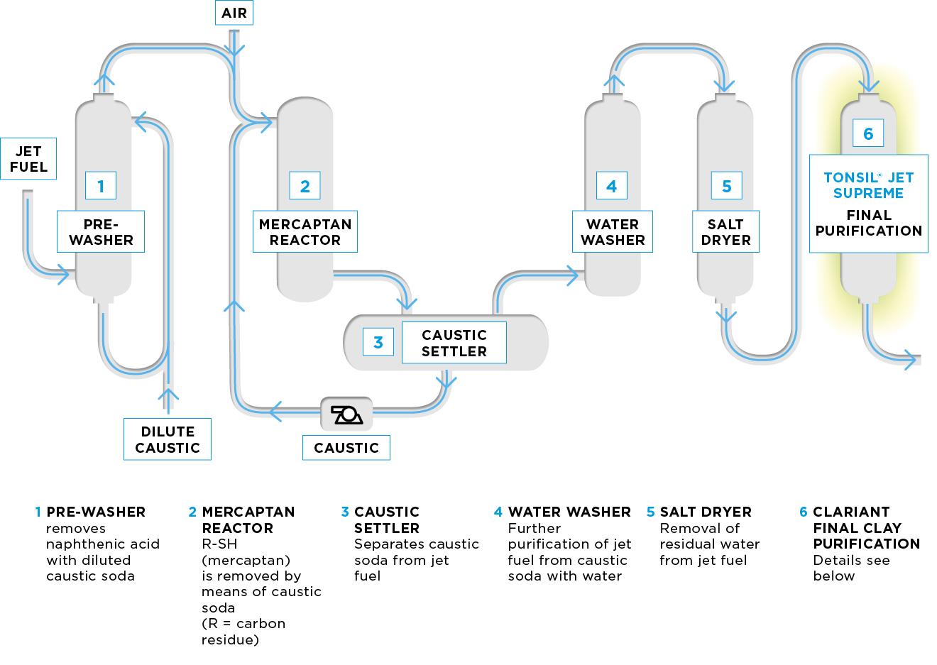 CLA_Diagram_Jet_Fuel_Treating_Unit