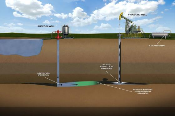 research papers enhanced oil recovery The meor (microbial enhanced oil recovery) mechanism of extracting oil from less productive wells has solved an age-old problem that perplexed the oil industry the.